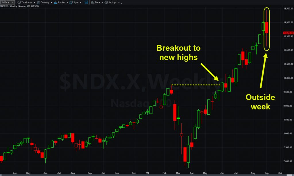 Nasdaq-100, weekly chart, showing key patterns.