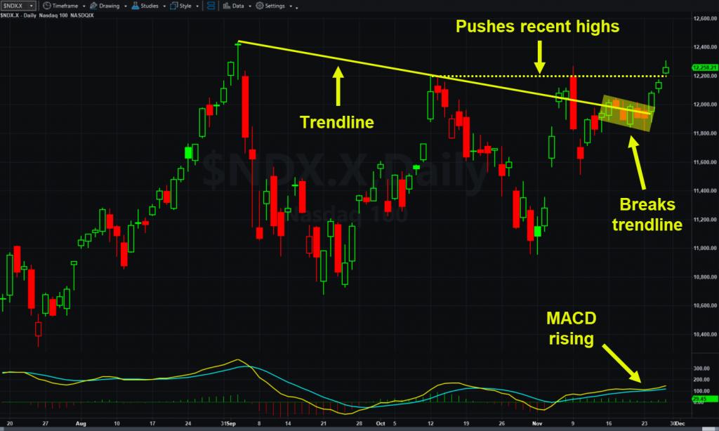 Nasdaq-100, daily chart, showing trendline and MACD.