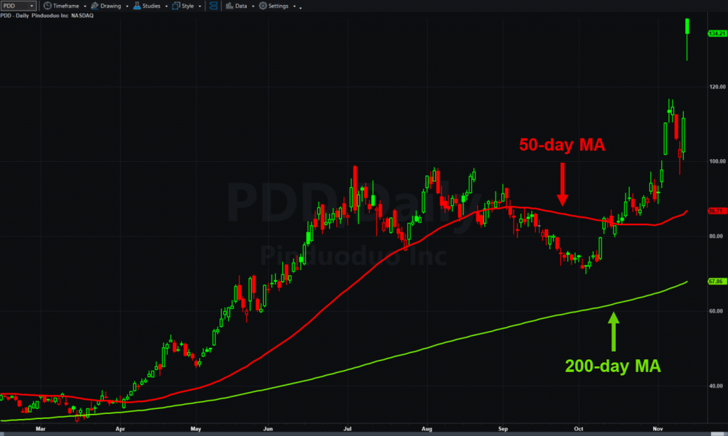 Pinduoduo (PDD), daily chart, with 50- and 200-day moving averages.
