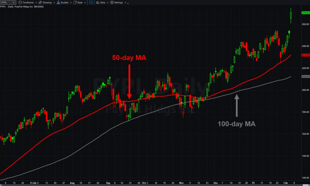 PayPal (PYPL), daily chart, with 50- and 100-day moving averages.