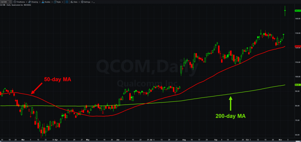 Qualcomm (QCOM), daily chart, with 50 and 200-day moving averages.