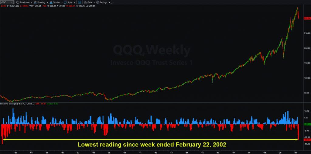 Invesco QQQ Trust (QQQ), weekly chart. Lower study shows relative strength vs. the DJ Industrial Average ETF (DIA).