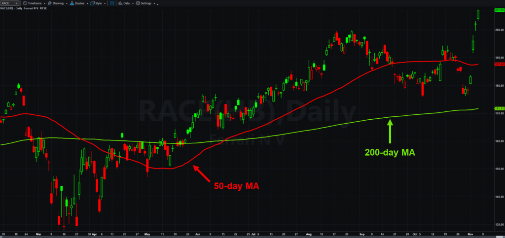 Ferrari (RACE), daily chart, with 50 and 200-day moving averages.
