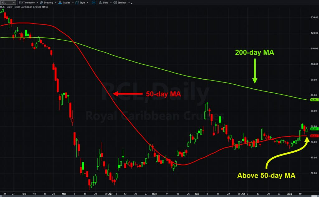 Royal Caribbean (RCL), daily chart, with 50- and 200-day moving averages.