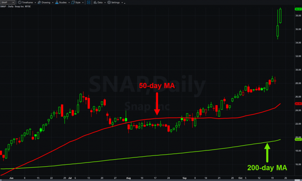 Snap (SNAP), daily chart, with 50- and 200-day moving average.