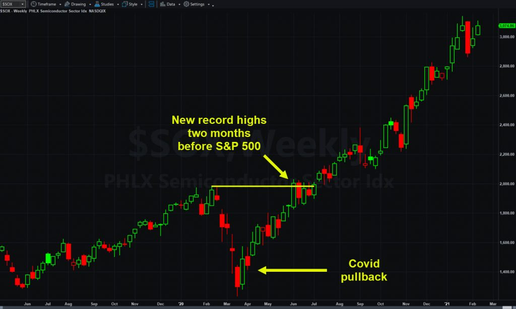 Philadelphia Semiconductor Index ($SOX), weekly chart.
