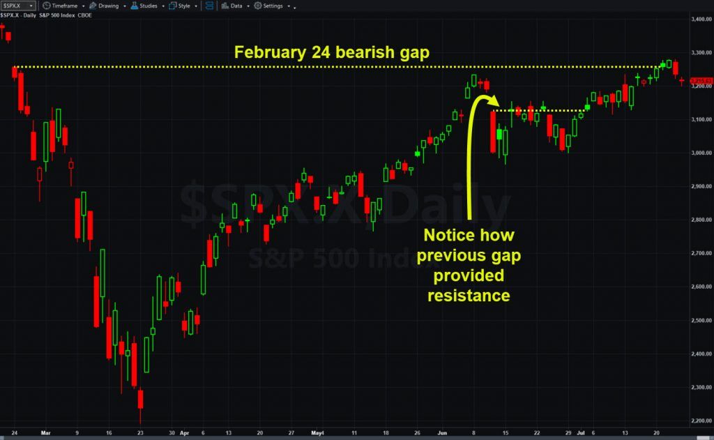 S&P 500, daily chart, showing key levels.