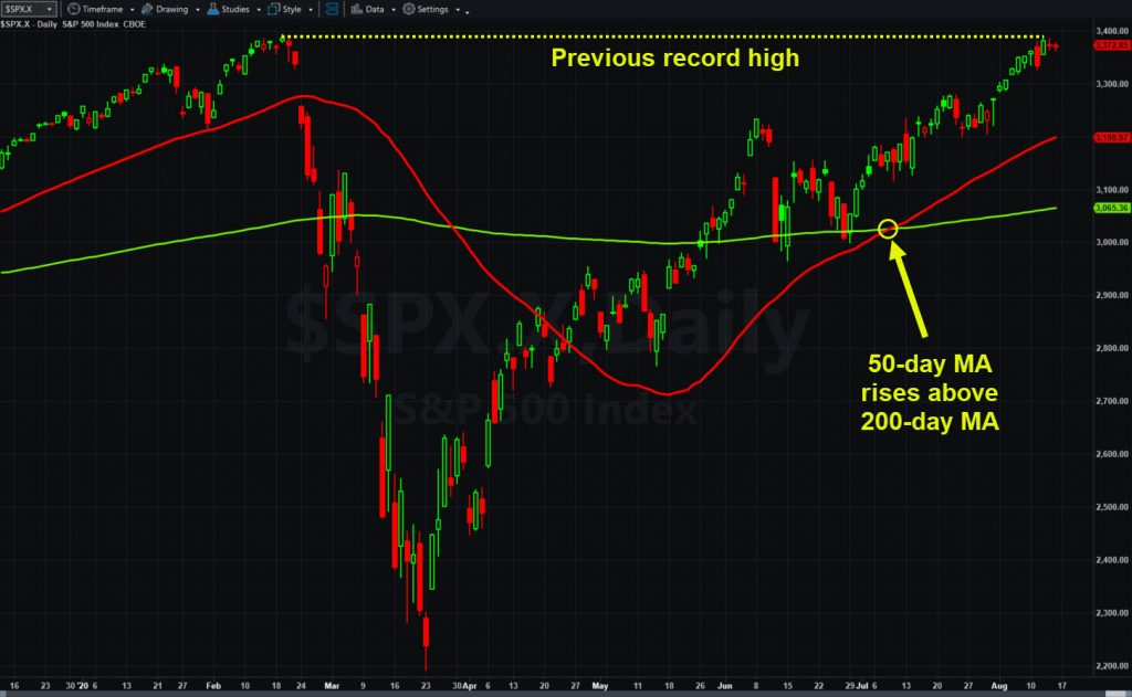 S&P 500, daily chart, showing key levels and moving averages.