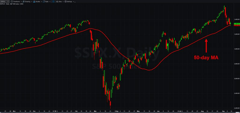 S&P 500, daily chart, with 50-day moving average.