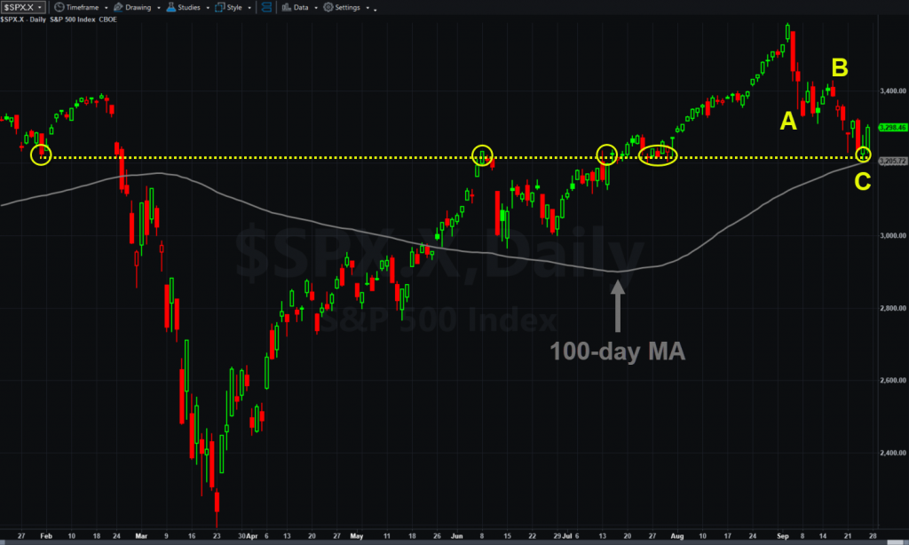 S&P 500, daily chart, with 100-day moving average, ABC correction and pivots at 3215 level.