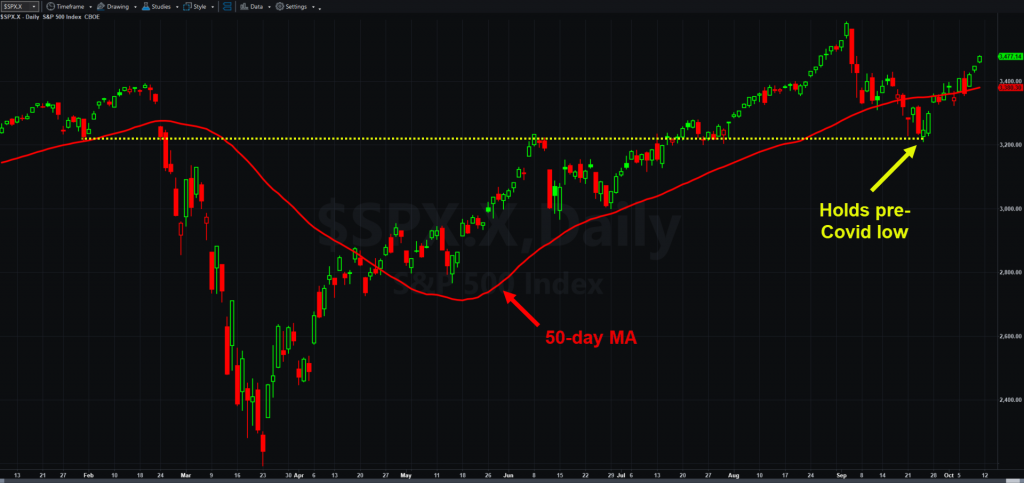 S&P 500, daily chart, with 50-day moving average and key support level.