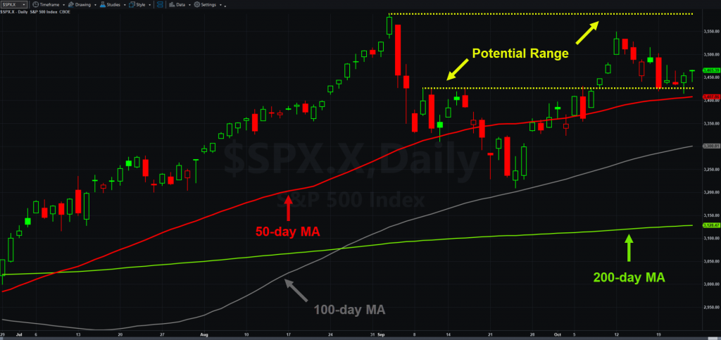 S&P 500, daily chart, with select moving averages and levels.