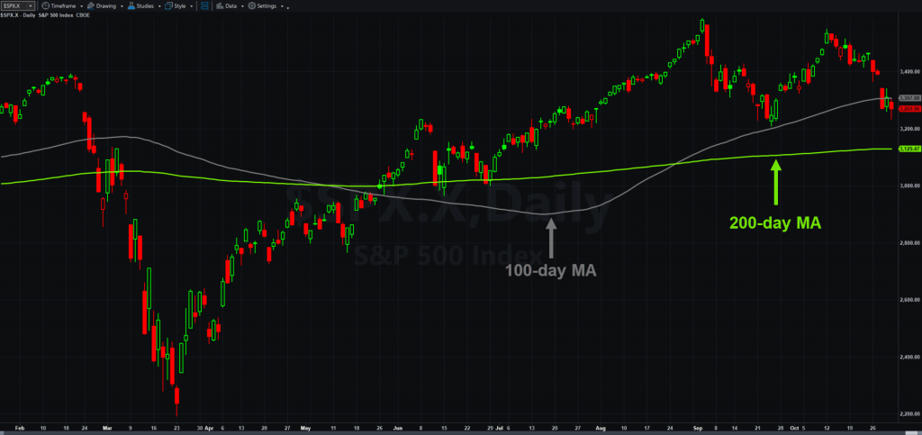 S&P 500, daily chart, with 100- and 200-day moving averages.