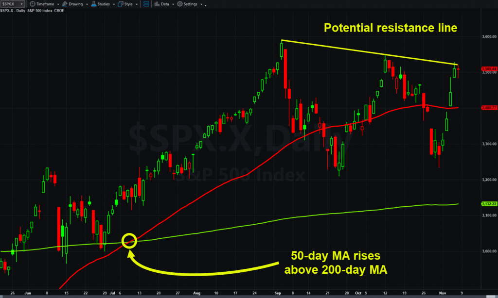 S&P 500, daily chart, with trendline and select moving averages.