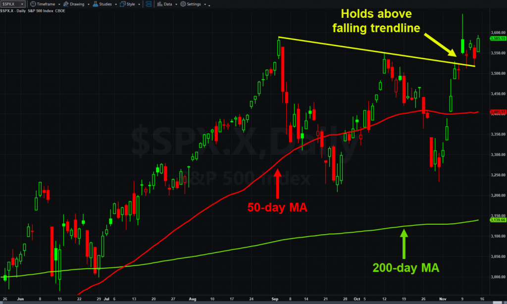 S&P 500, daily chart, with 50- and 200-day moving averages.