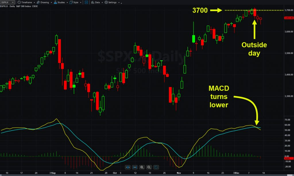 S&P 500, daily chart, with key features and levels.