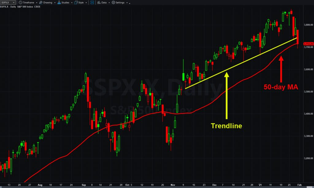 S&P 500, daily chart, with trend line and 50-day moving average.
