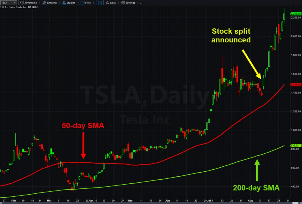 Tesla (TSLA), daily chart, with 50- and 200-day moving averages.