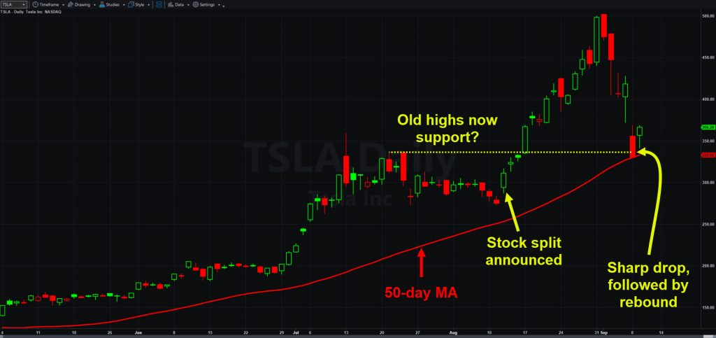 Tesla (TSLA), daily chart, with 50-day moving average and select events.