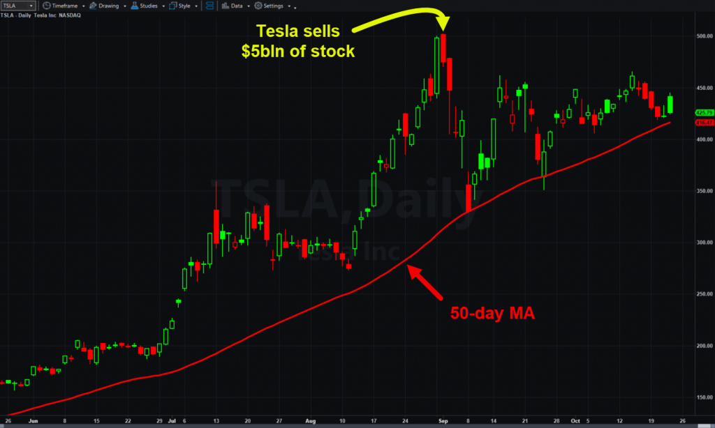 Tesla (TSLA), daily chart, with 50-day moving average.