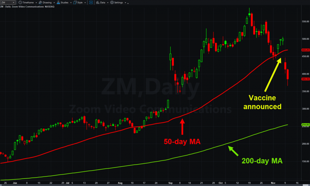Zoom Video Communications (ZM)), daily chart, with 50- and 200-day moving averages.