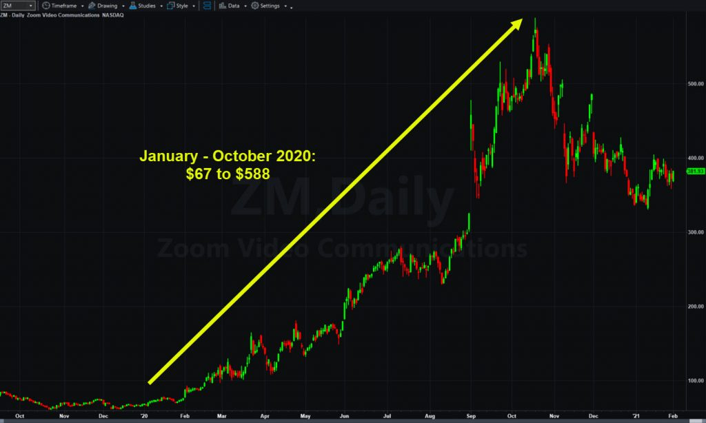 Zoom Video Communications (ZM), daily chart, showing coronavirus-fueled rally.