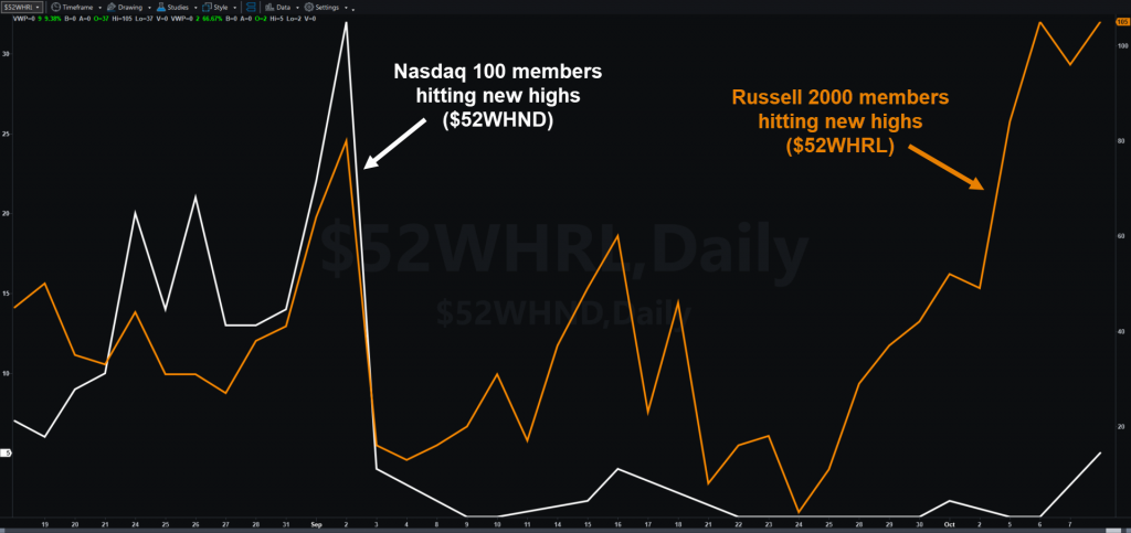 Chart comparing Nasdaq-100 new highs (left axis) to Russell 2000 new highs (right axis).