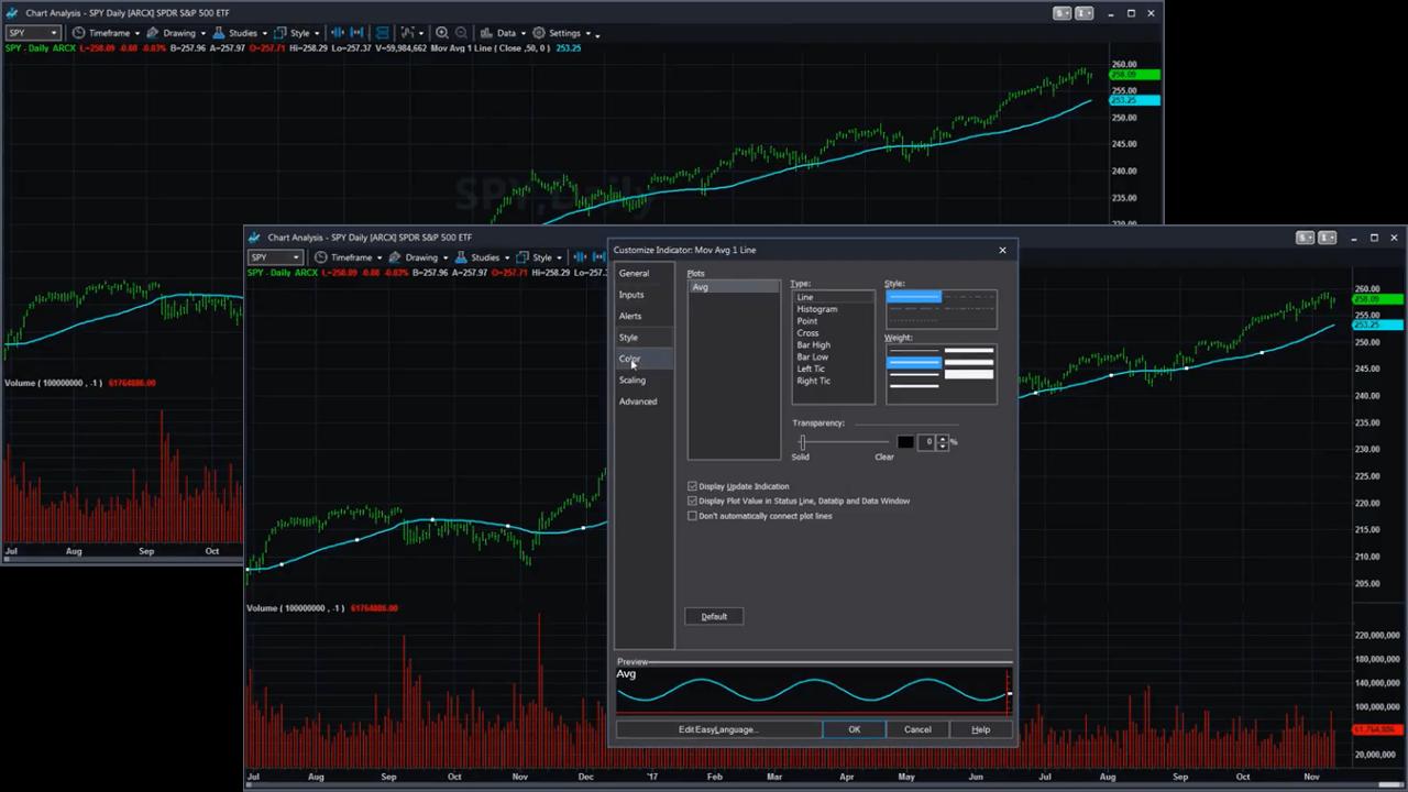 To Trade like a Pro, Chart like an Artist