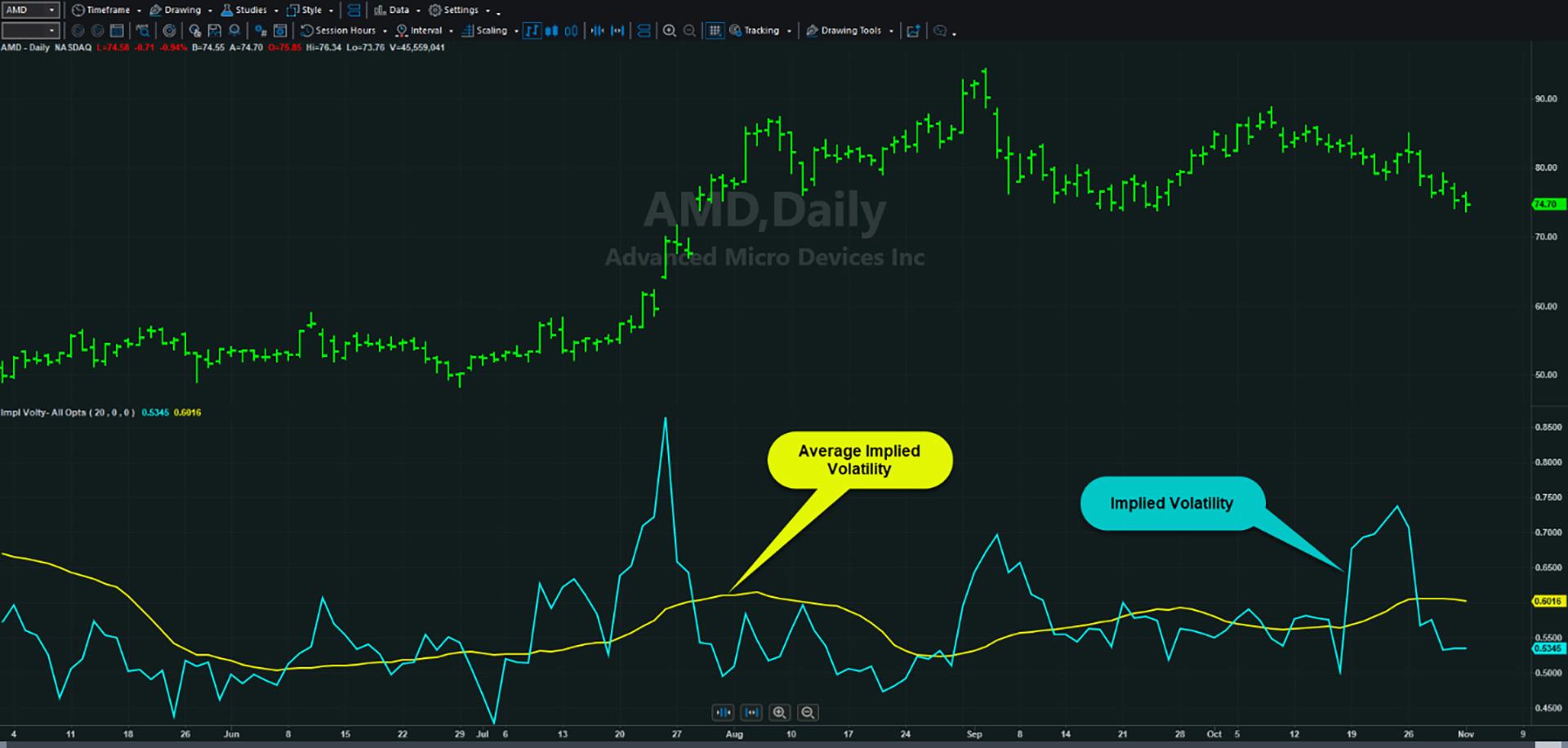 "Daily chart of AMD with a custom study ""@MC Highest True Range."